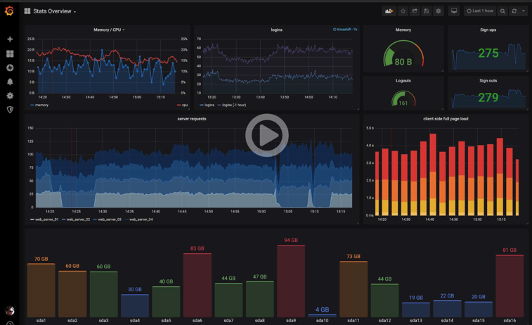 Grafana: Dashboard开发神器
