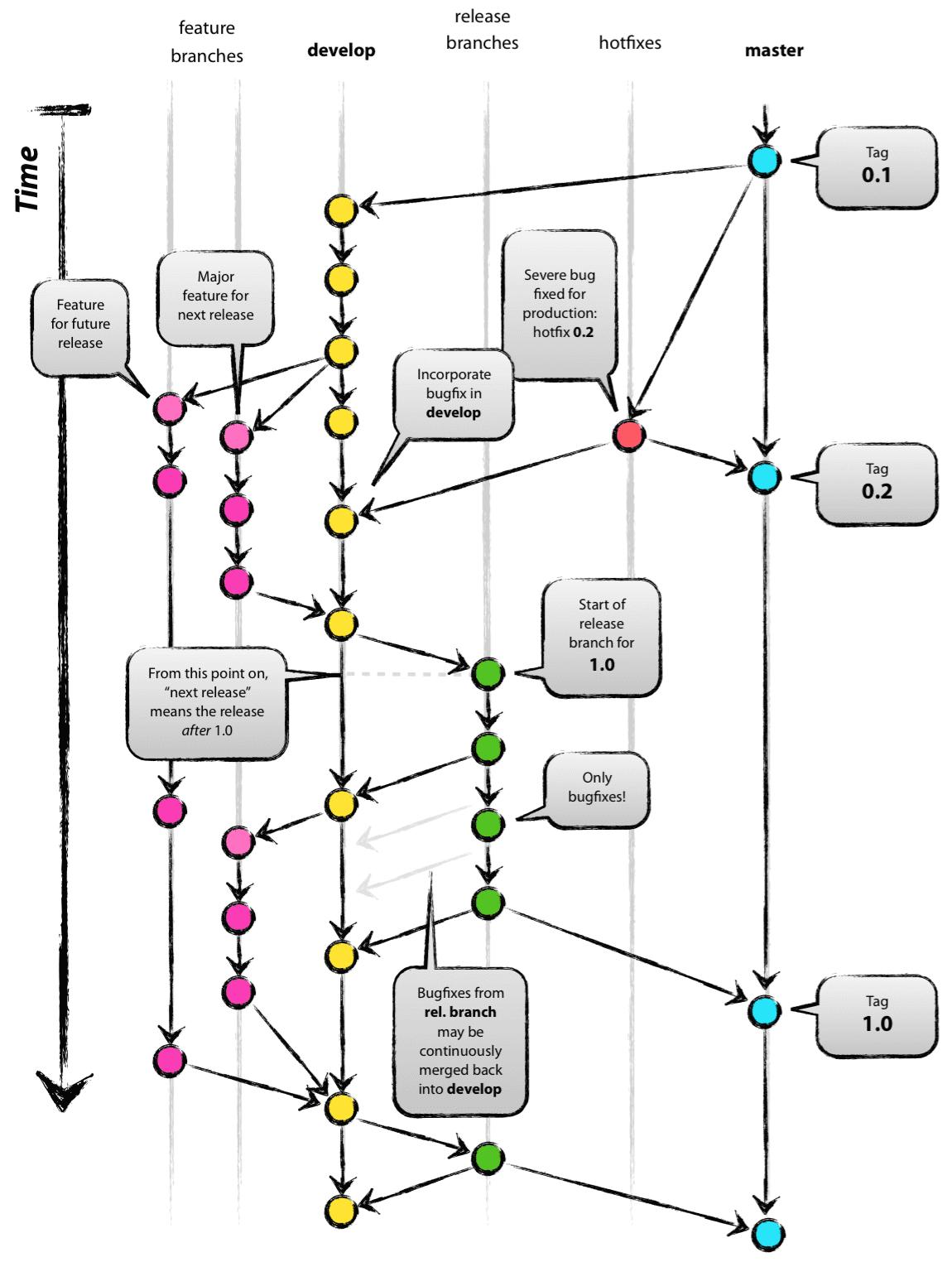 Git-flow: 分支管理