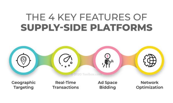 表示供方平台的4个关键特征