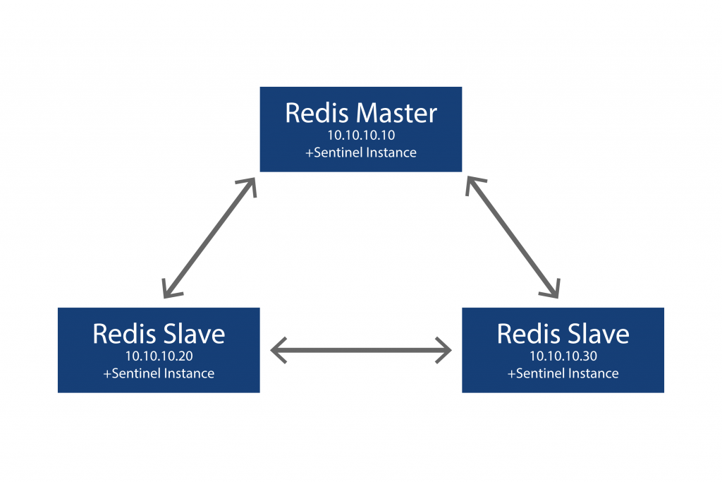 Redis slave and master